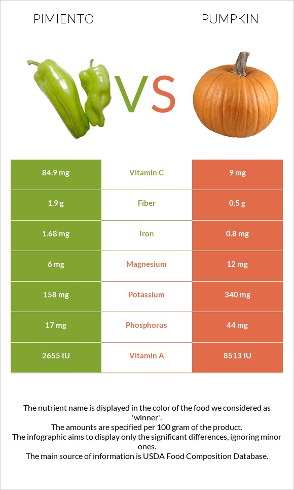 Pimiento vs Pumpkin infographic