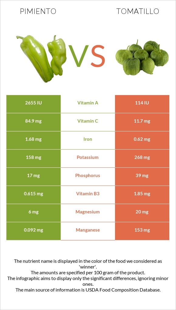 Pimiento vs Tomatillo infographic