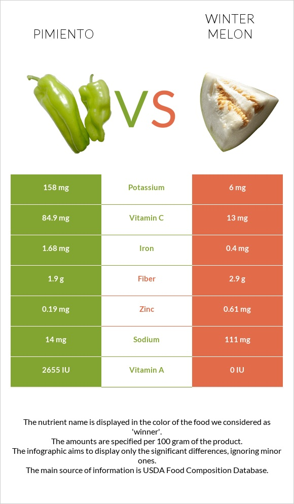 Pimiento vs Winter melon infographic
