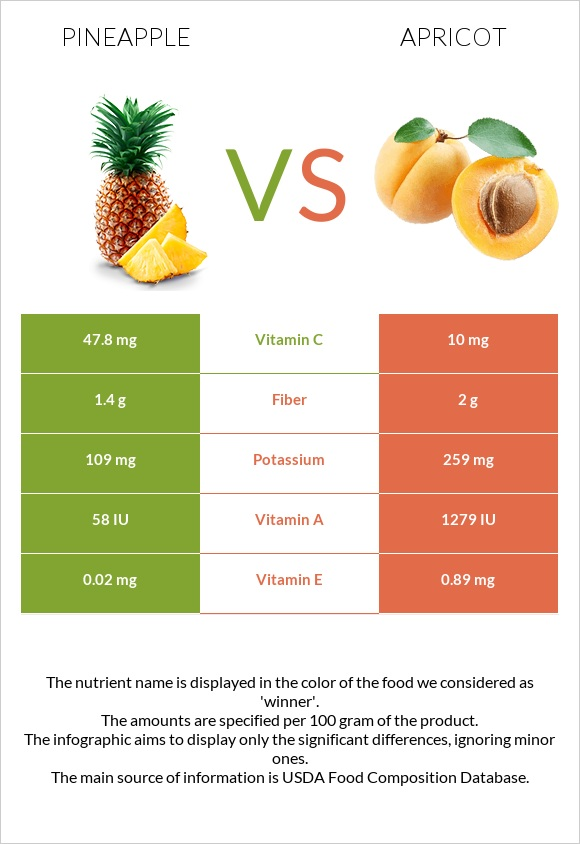 Pineapple vs Apricot infographic