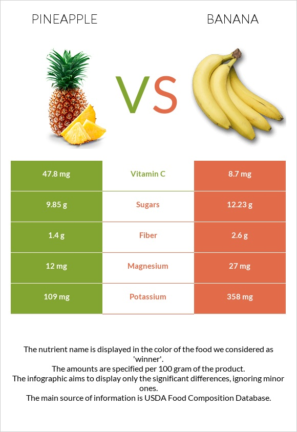 Pineapple vs Banana infographic