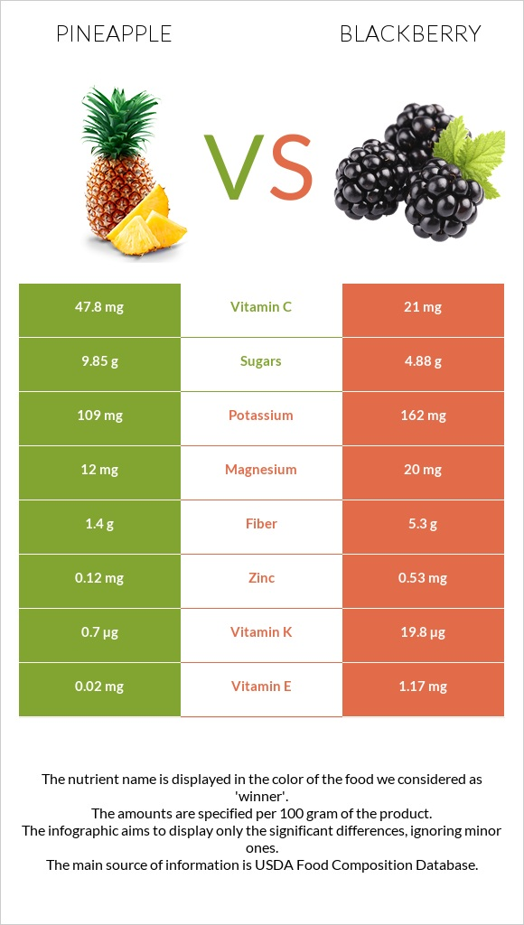 Pineapple vs Blackberry infographic