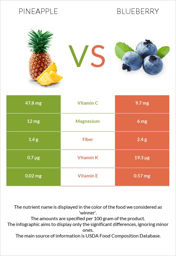 Pineapple vs Blueberry infographic