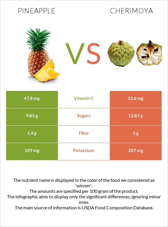 Pineapple vs Cherimoya infographic