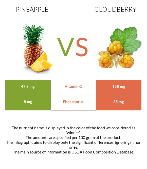 Pineapple vs Cloudberry infographic