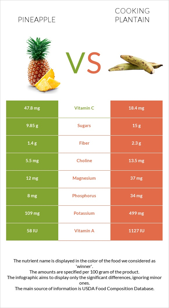 Pineapple vs Cooking plantain infographic