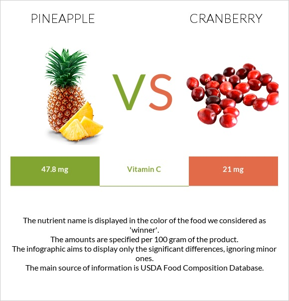 Pineapple vs Cranberry infographic