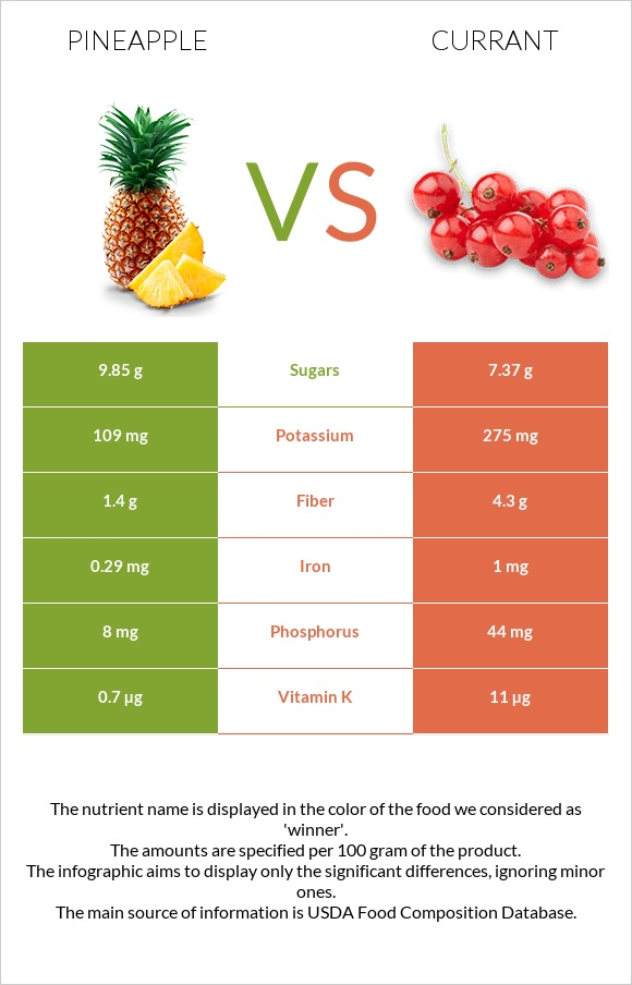 Pineapple vs Currant infographic