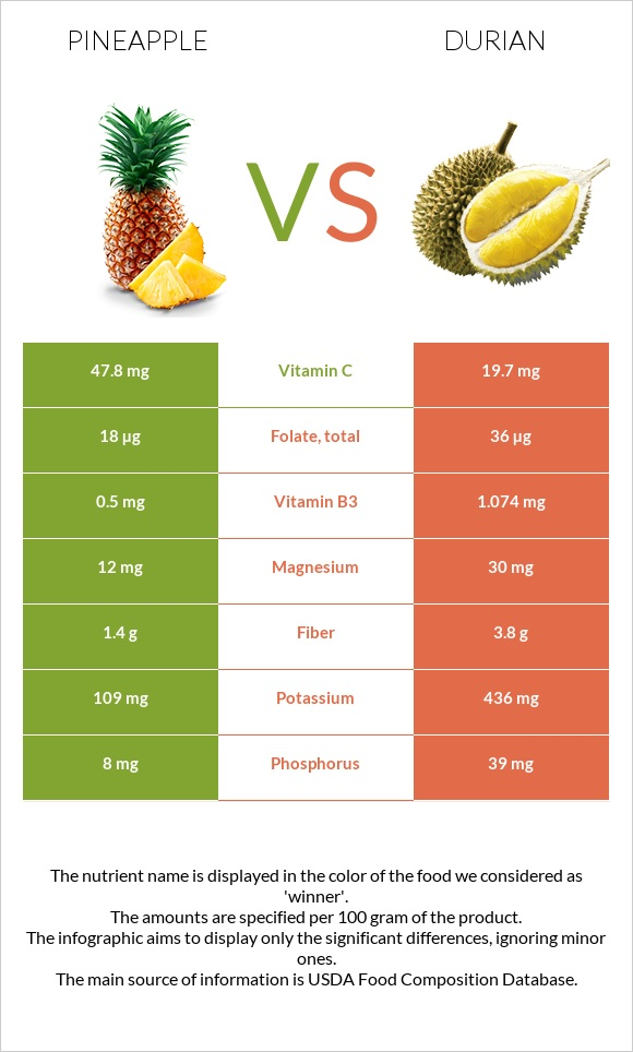 Pineapple vs Durian infographic