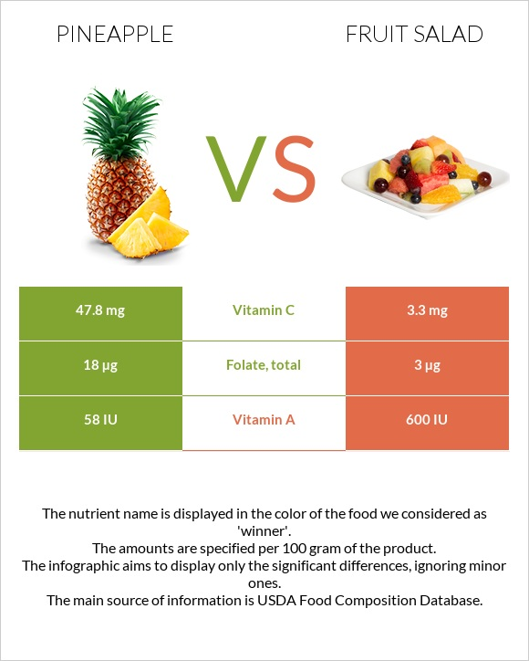 Pineapple vs Fruit salad infographic