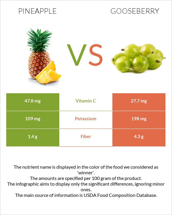 Pineapple vs Gooseberry infographic