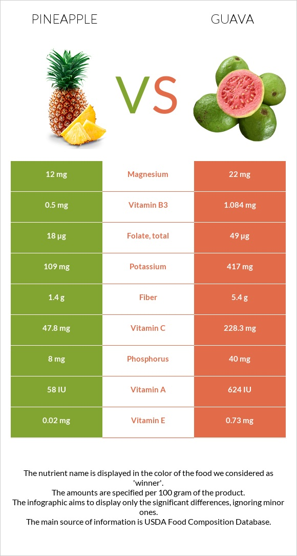 Pineapple vs Guava infographic