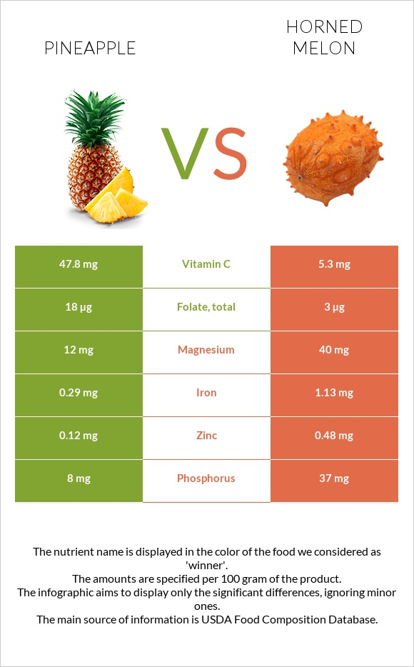 Pineapple vs Horned melon infographic