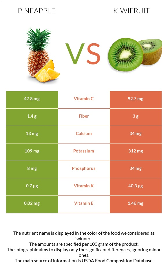 Pineapple vs Kiwifruit infographic