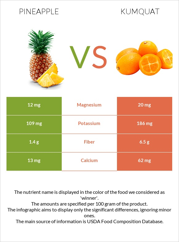 Pineapple vs Kumquat infographic