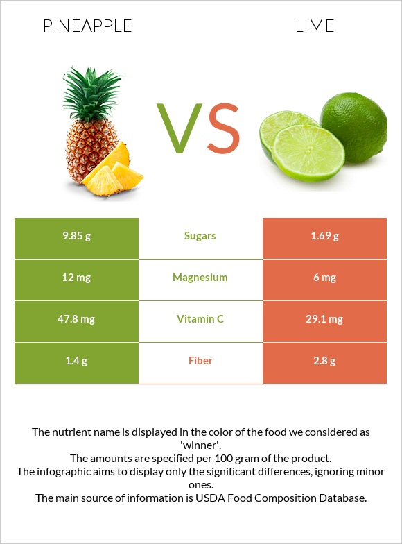 Pineapple vs Lime infographic