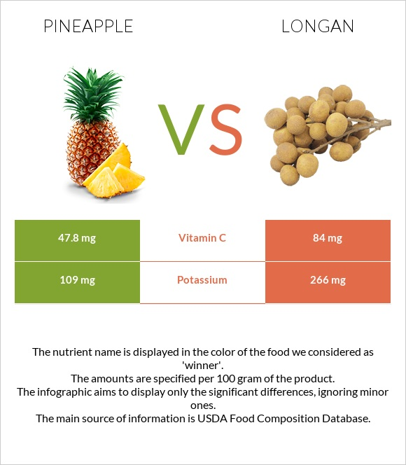 Pineapple vs Longan infographic