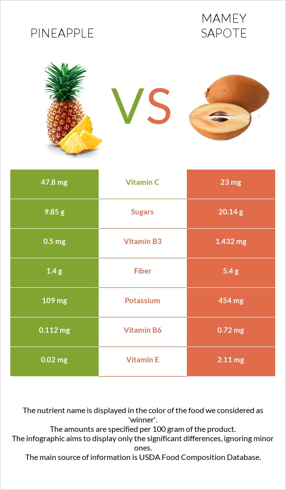 Pineapple vs Mamey Sapote infographic