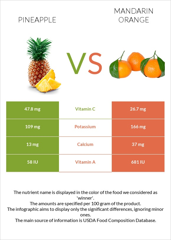Pineapple vs Mandarin orange infographic