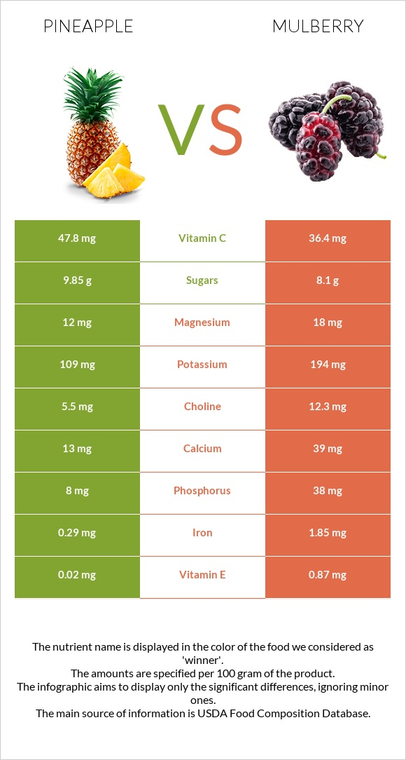 Pineapple vs Mulberry infographic