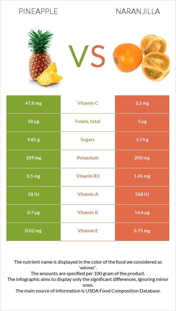 Pineapple vs Naranjilla infographic