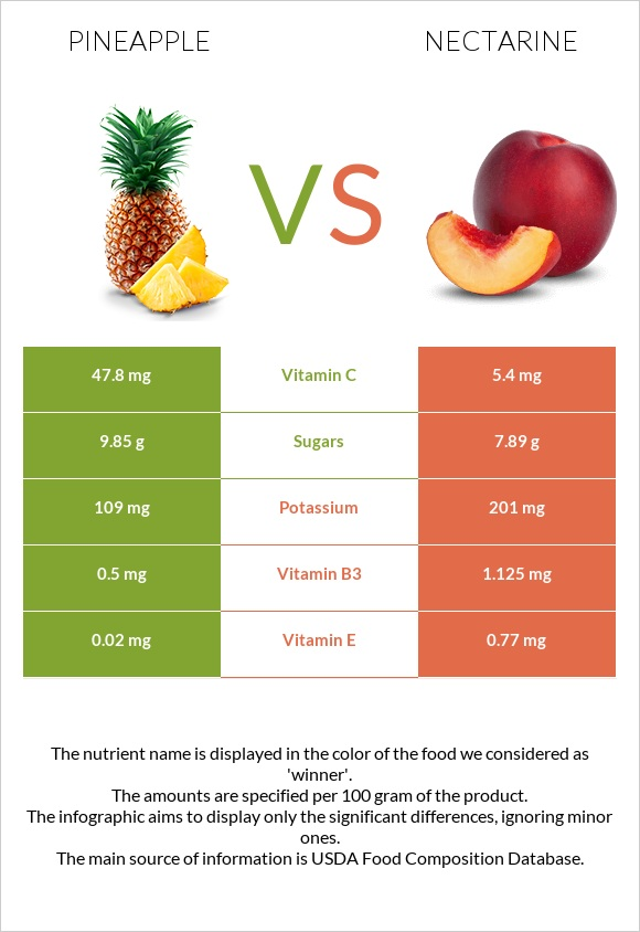 Pineapple vs Nectarine infographic