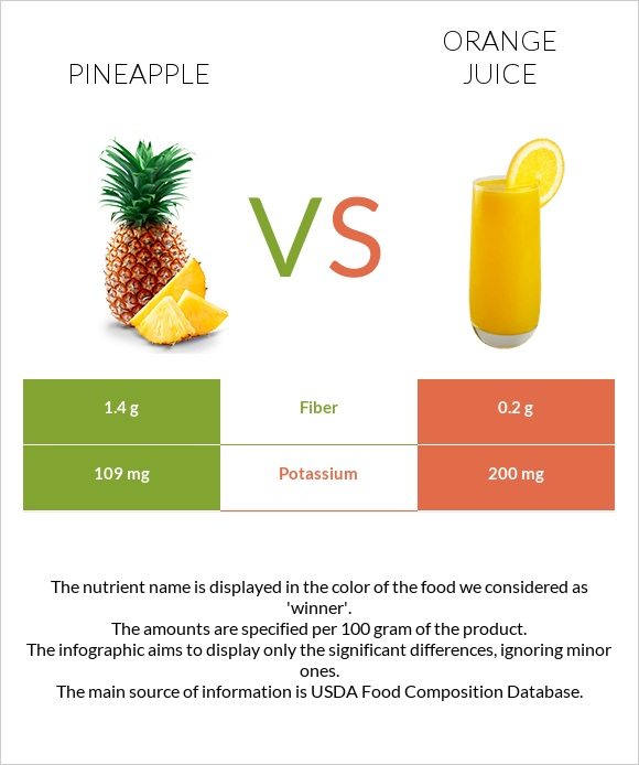 Pineapple vs Orange juice infographic