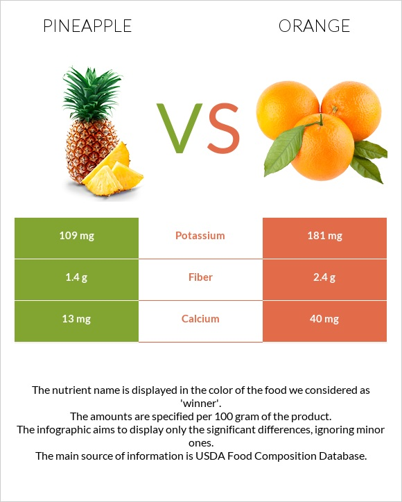 Pineapple vs Orange infographic