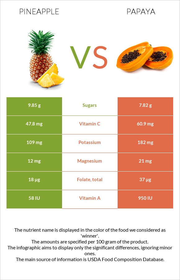 Pineapple vs Papaya infographic
