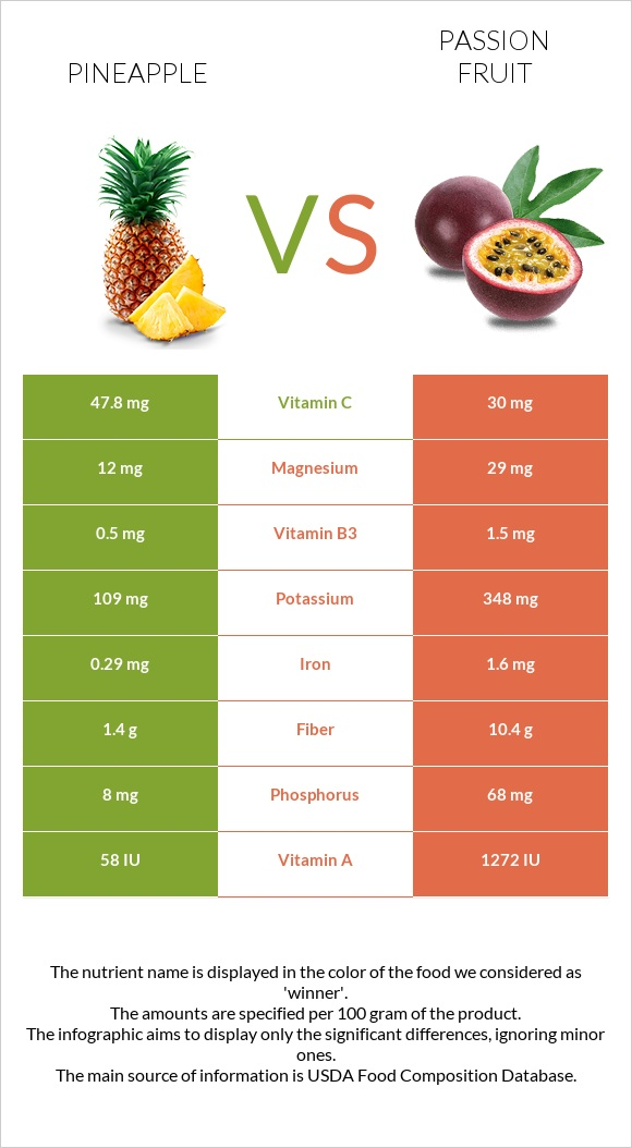 Pineapple vs Passion fruit infographic