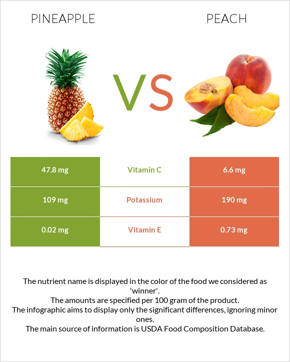 Pineapple vs Peach infographic