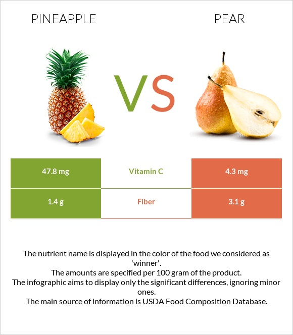 Pineapple vs Pear infographic