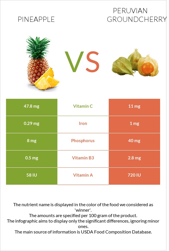 Pineapple vs Peruvian groundcherry infographic