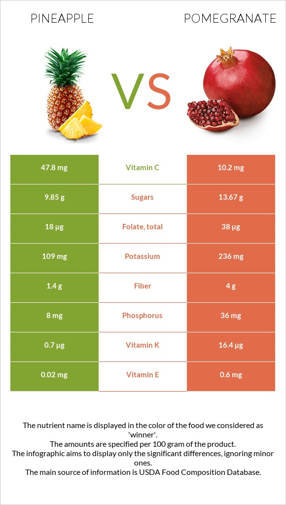 Pineapple vs Pomegranate infographic