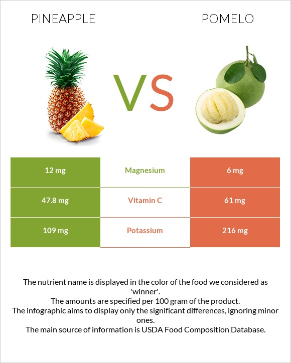 Pineapple vs Pomelo infographic