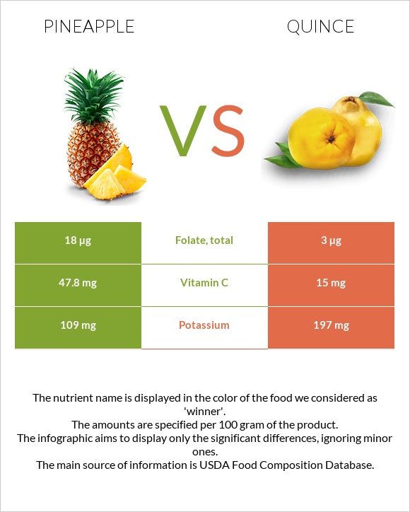 Pineapple vs Quince infographic