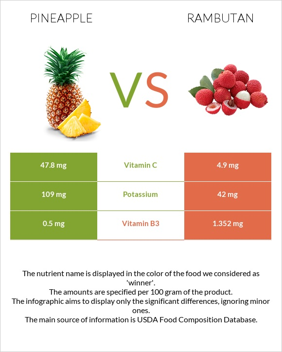 Pineapple vs Rambutan infographic