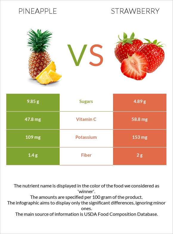 Pineapple vs Strawberry infographic
