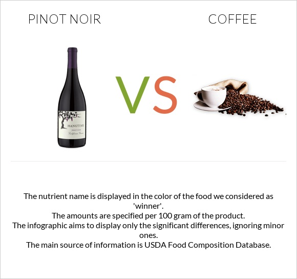 Pinot noir vs Coffee infographic
