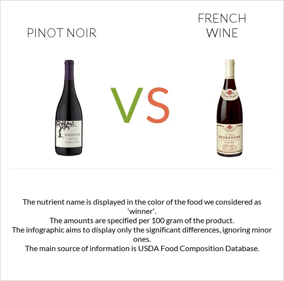 Pinot noir vs French wine infographic