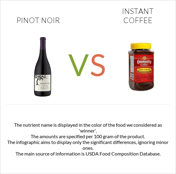 Pinot noir vs Instant coffee infographic