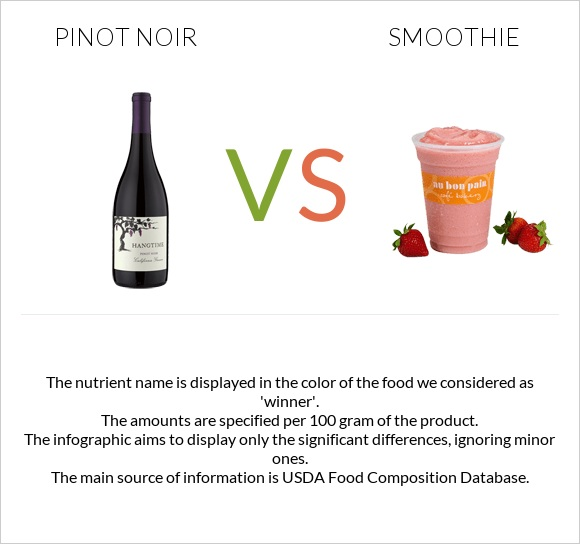 Pinot noir vs Smoothie infographic