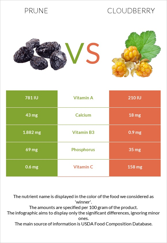 Prune vs Cloudberry infographic