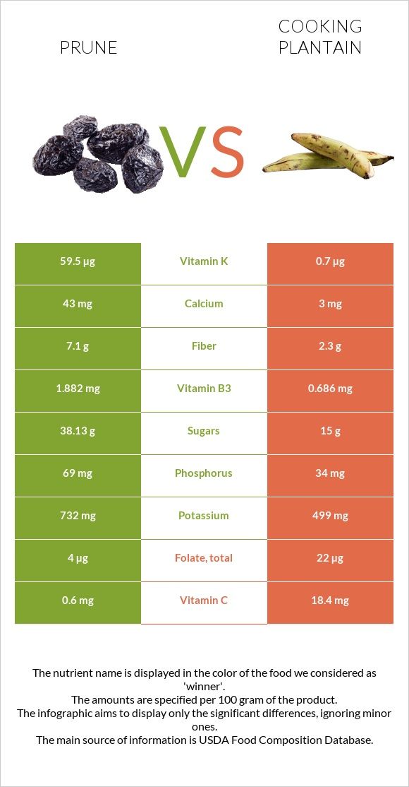 Prune vs Cooking plantain infographic