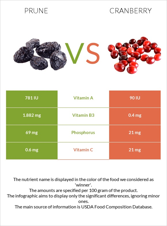 Prune vs Cranberry infographic