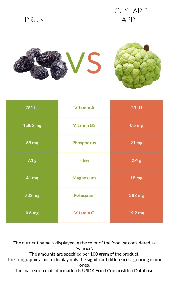 Prune vs Custard-apple infographic