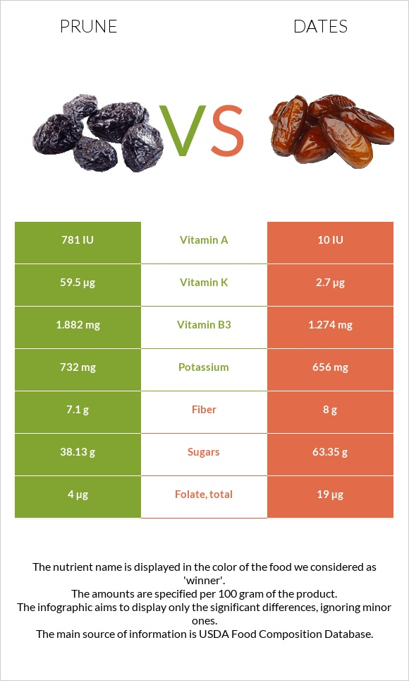 Prune vs Date palm infographic