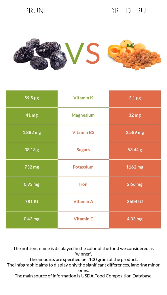 Prune vs Dried fruit infographic
