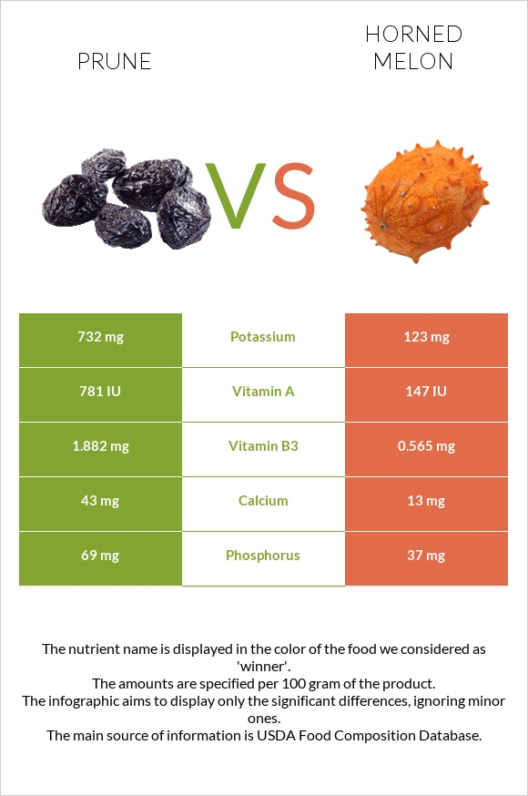 Prune vs Horned melon infographic