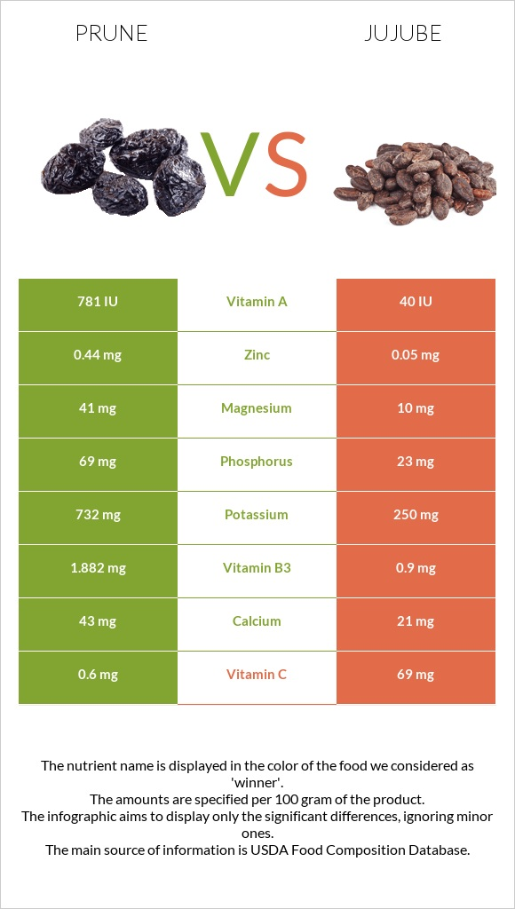 Prune vs Jujube infographic